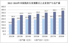 2012-2018年中国氨纶行业规模以上企业资产与总产值
