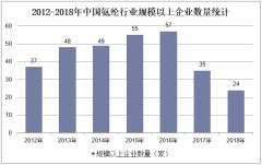 2012-2018年中国氨纶行业规模以上企业数量统计