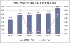 2013-2018年中国氨纶行业消费量及增长