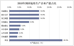 2018年国内氨纶生产企业产能占比