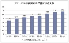 2011-2018年我国妇幼保健院诊疗人次
