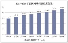 2011-2018年我国妇幼保健院床位数