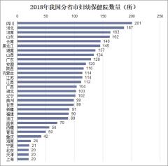 2018年我国分省市妇幼保健院数量(所)