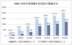 2000-2018年我国城乡居民医疗保健支出