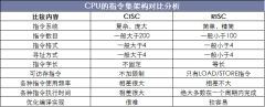 CPU的指令集架构对比分析