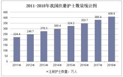2011-2018年我国注册护士数量统计图