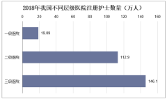 2018年我国不同层级医院注册护士数量(万人)
