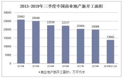 2013-2019年三季度中国商业地产新开工面积