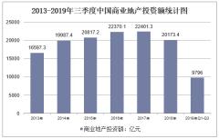 2013-2019年三季度中国商业地产投资额统计图