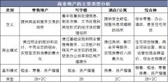 商业地产的主要类型分析