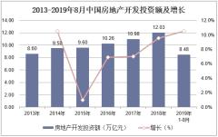 2013-2019年8月中国房地产开发投资额及增长