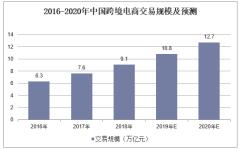 2016-2020年中国跨境电商交易规模及预测