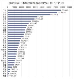 2019年前三季度我国分省市GDP统计图(万亿元)