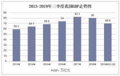 2013-2019年三季度我国GDP走势图