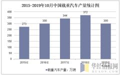 2015-2019年10月全国载重汽车产量统计图