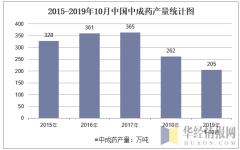 2015-2019年10月全国中成药产量统计图