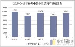 2015-2019年10月全国中空玻璃产量统计图