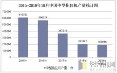 2015-2019年10月全国中型拖拉机产量统计图