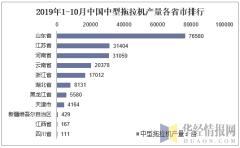 2019年1-10月中国中型拖拉机产量各省市排行