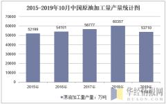 2015-2019年10月全国原油加工量产量统计图