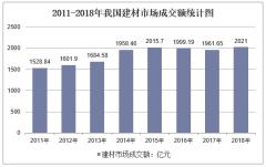 2011-2018年我国建材市场成交额