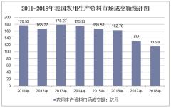 2011-2018年我国农用生产资料市场成交额
