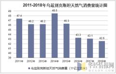 2011-2018年乌兹别克斯坦天然气消费量统计图