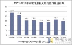2011-2018年西班牙液化天然气进口统计图