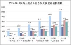 2013-2018国内主要企业化学发光仪累计装机数量