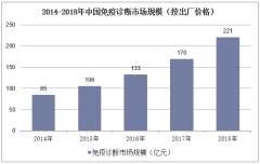 2014-2018年中国免疫诊断市场规模(按出厂价格)