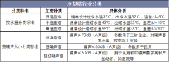 冷却塔行业分类
