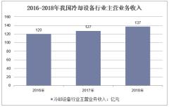2016-2018年我国冷却设备行业主营业务收入