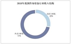 2018年我国冷却设备行业收入结构