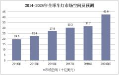 2014-2024年全球车灯市场空间及预测