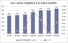 2017-2023年中国乘用车车灯市场空间及增长