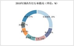 2018年国内车灯行业格局(单位:%)
