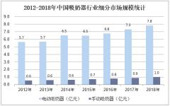 2012-2018年中国吸奶器行业细分市场规模统计