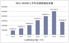 2013-2019年上半年全国快递业务量