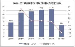 2014-2019年H1中国航净利润及增长情况
