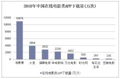 2018年中国在线电影类APP下载量(万次)