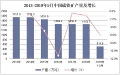 2013-2019年5月中国硫铁矿产量及增长