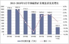 2013-2019年5月中国硫铁矿表观需求量及增长