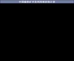 中国硫铁矿开发利用现状统计表