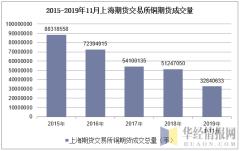 2015-2019年11月上海期货交易所铜期货成交量