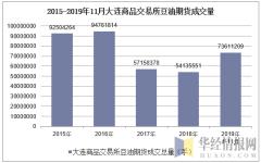 2015-2019年11月大连商品交易所豆油期货成交量
