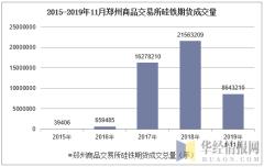 2015-2019年11月郑州商品交易所硅铁期货成交量