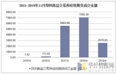 2015-2019年11月郑州商品交易所硅铁期货成交金额