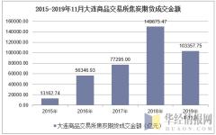 2015-2019年11月大连商品交易所焦炭期货成交金额