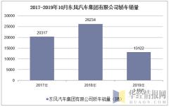 2017-2019年10月东风汽车集团有限公司轿车销量