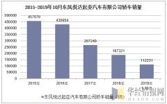 2015-2019年10月东风悦达起亚汽车有限公司轿车销量